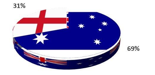 Australia vs England Tri-Nation Women's T20 Series 6th Match