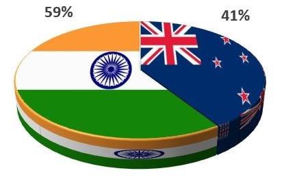 New Zealand vs India 3rd ODI – India Tour of New Zealand 2020
