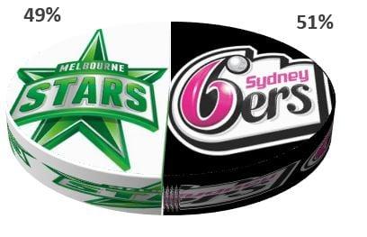 Sydney Sixers vs Melbourne Stars BBL Final 2020
